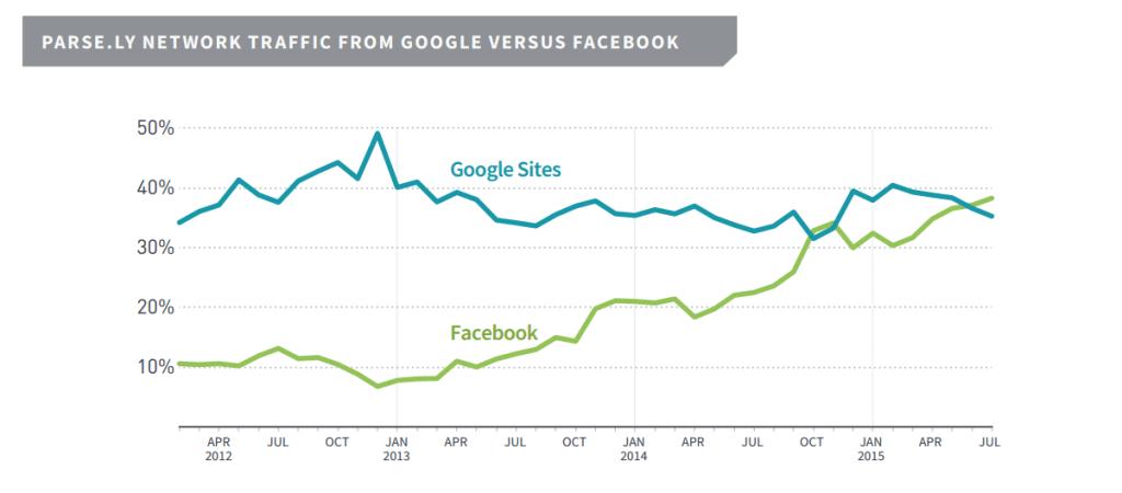 De acordo com a pesquisa feita pela Parse.ly, o Facebook pode gerar mais tráfego para sites do que o Google. Confira o resultado completo: