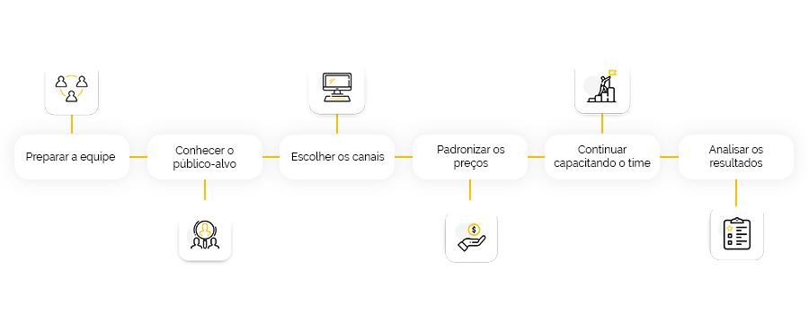 Como aplicar o omnichannel